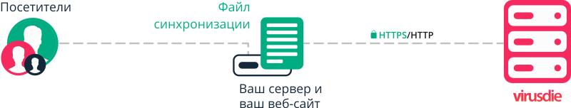 Схема работы SaaS Virusdie с сайтами пользователей